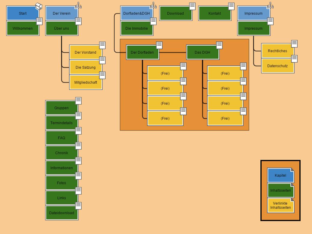 Sitemap-Grafik